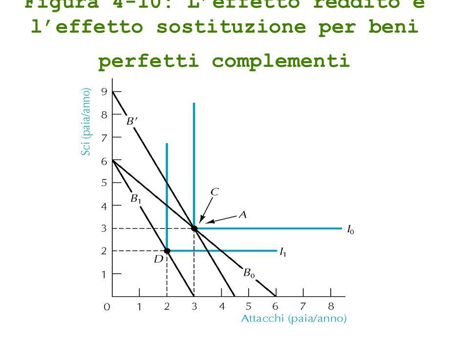 Figura 4-10: L'effetto reddito e l'effetto sostituzione per beni perfetti complementi