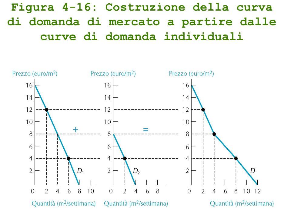 Figura 4-16: Costruzione della curva di domanda di mercato a partire dalle curve di domanda individuali