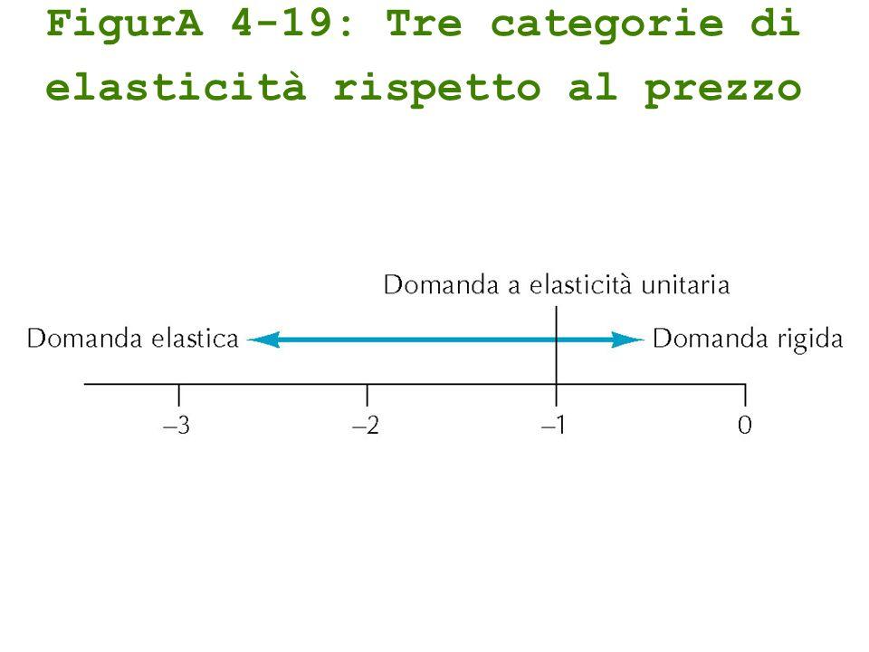 FigurA 4-19: Tre categorie di elasticità rispetto al prezzo
