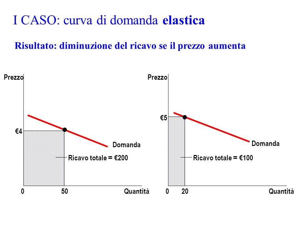 I CASO: curva di domanda elastica