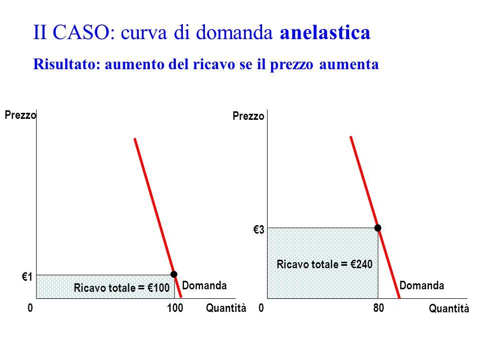 II CASO: curva di domanda anelastica
