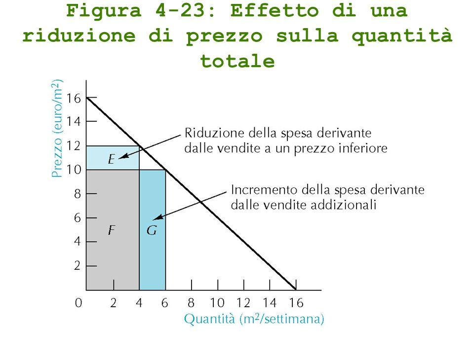 Figura 4-23: Effetto di una riduzione di prezzo sulla quantità totale