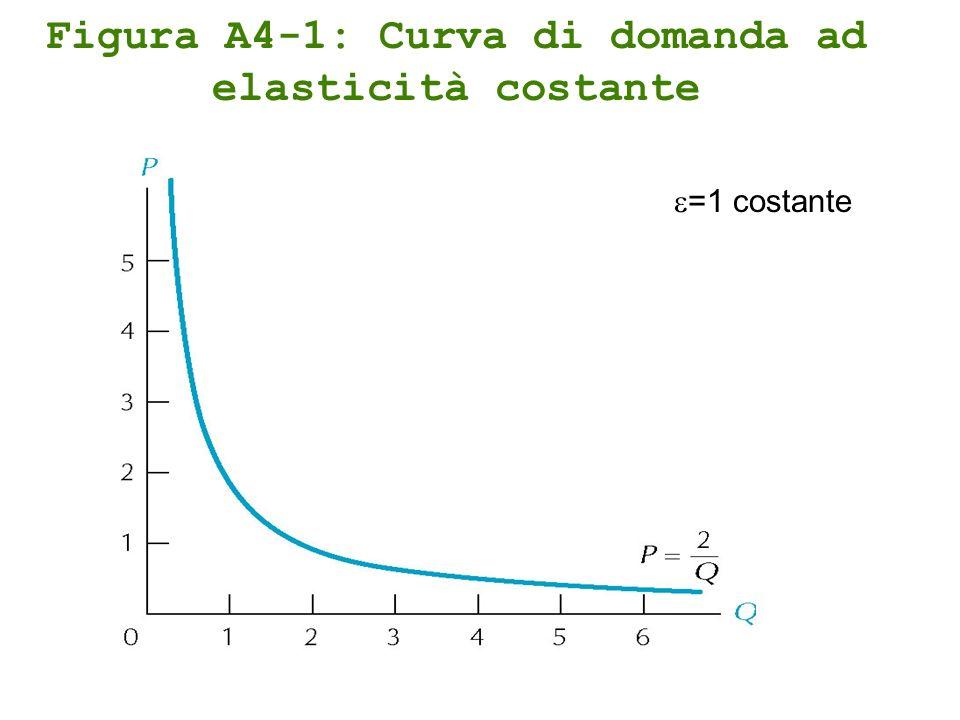 Figura A4-1: Curva di domanda ad elasticità costante