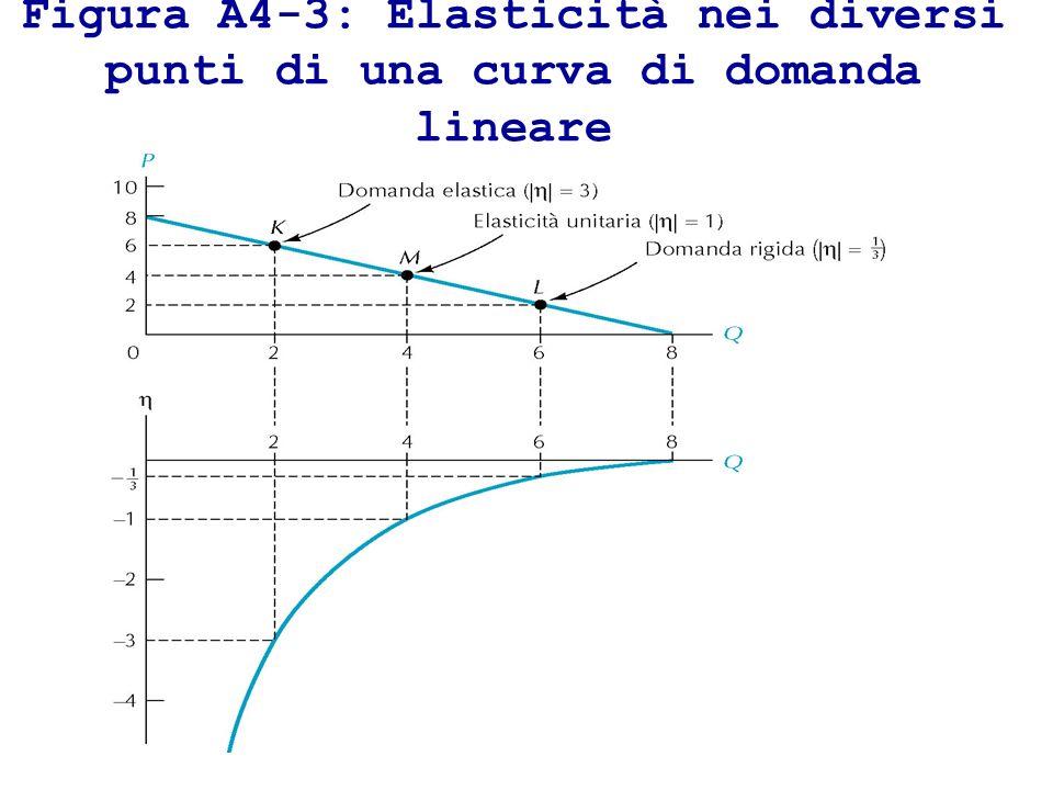 Figura A4-3: Elasticità nei diversi punti di una curva di domanda lineare