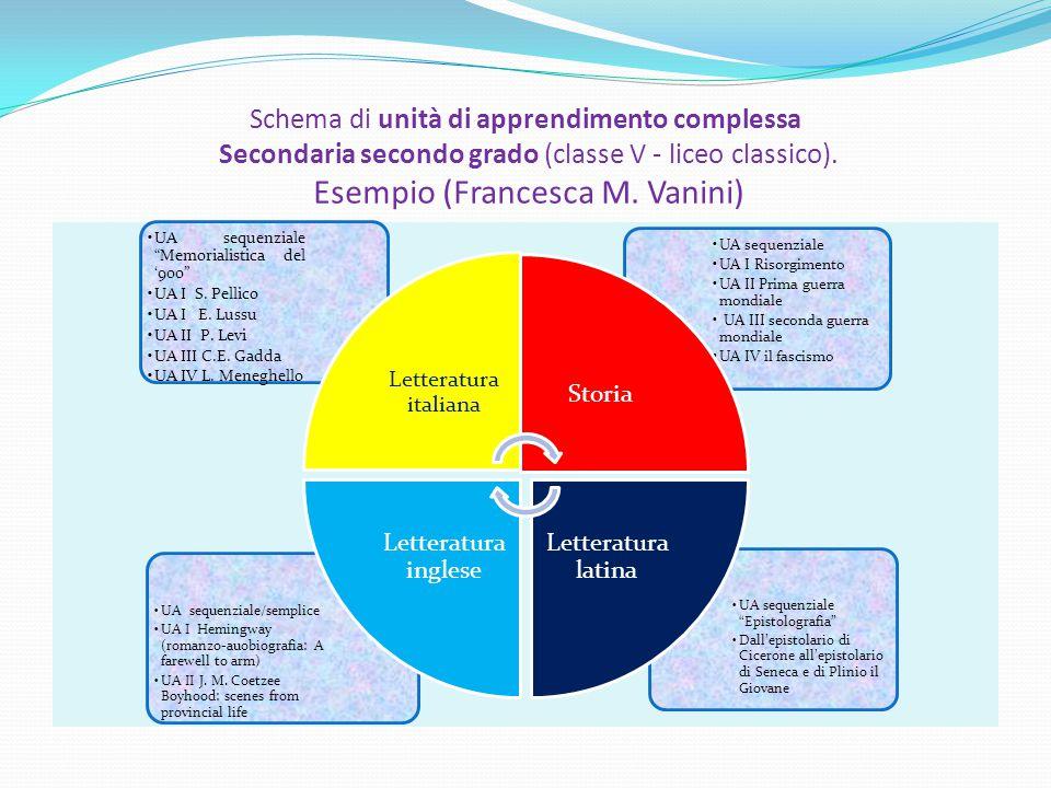 Schema di unità di apprendimento complessa Secondaria secondo grado (classe V - liceo classico). Esempio (Francesca M. Vanini)