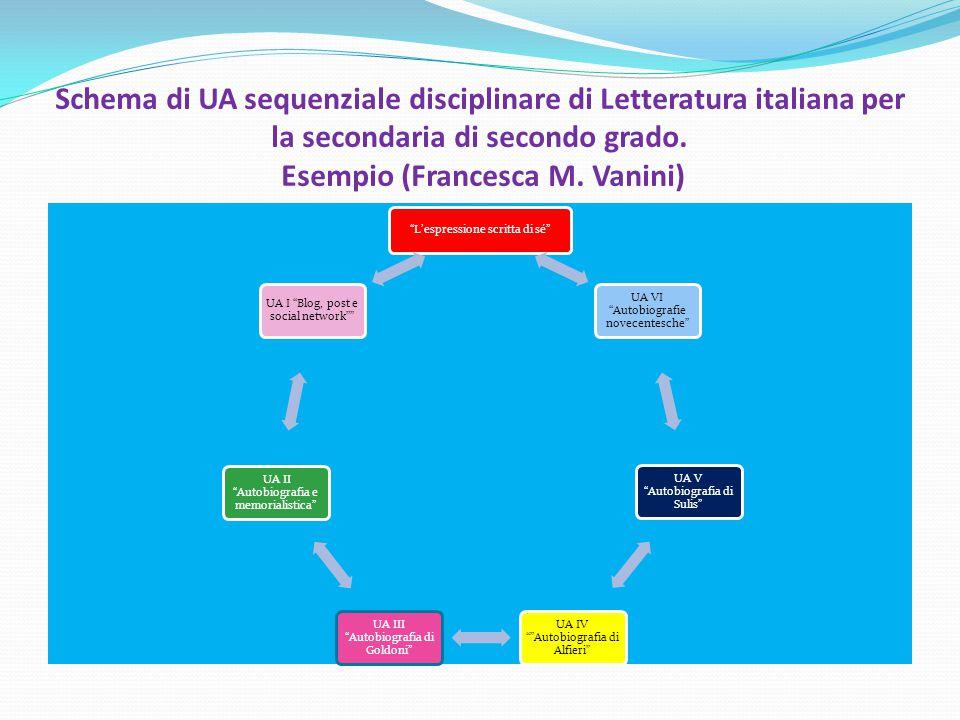 Schema di UA sequenziale disciplinare di Letteratura italiana per la secondaria di secondo grado. Esempio (Francesca M. Vanini)