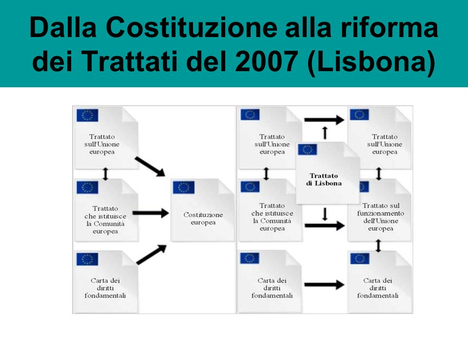Dalla Costituzione alla riforma dei Trattati del 2007 (Lisbona)