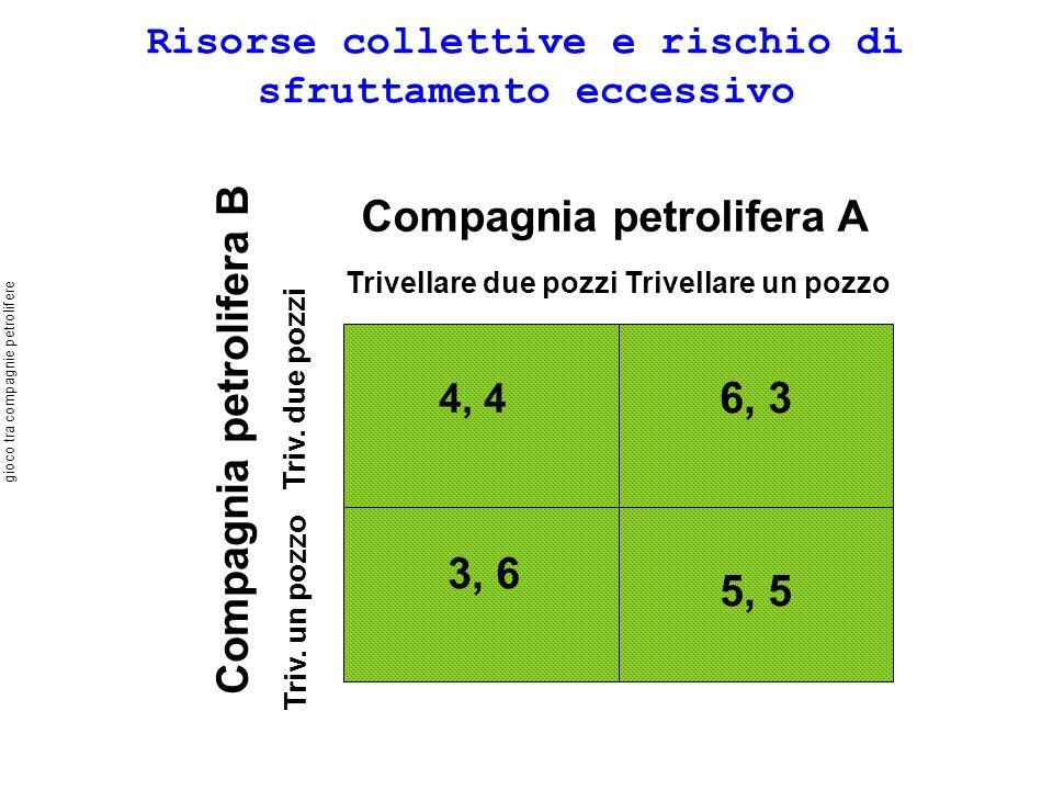 gioco tra compagnie petrolifere