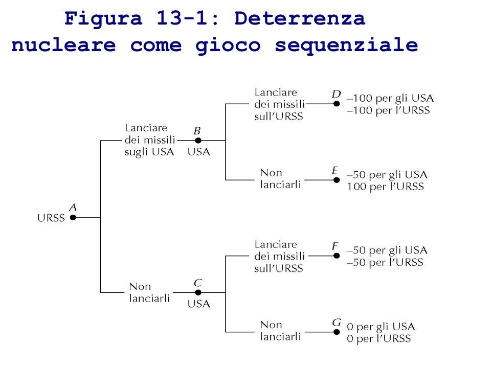 Figura 13-1: Deterrenza nucleare come gioco sequenziale