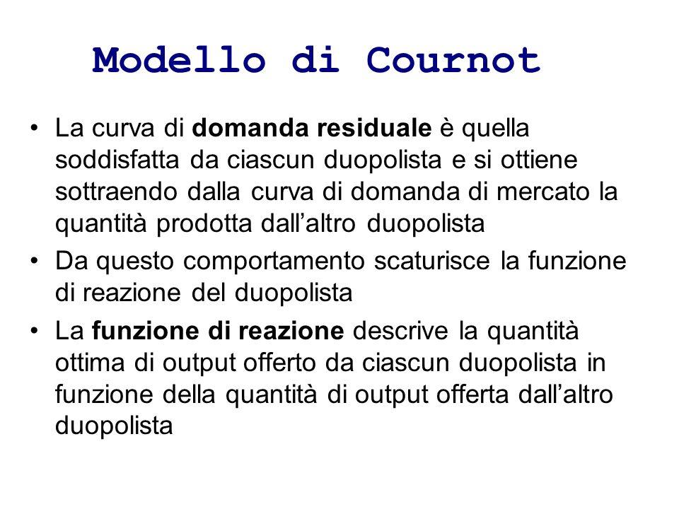 Modello di Cournot