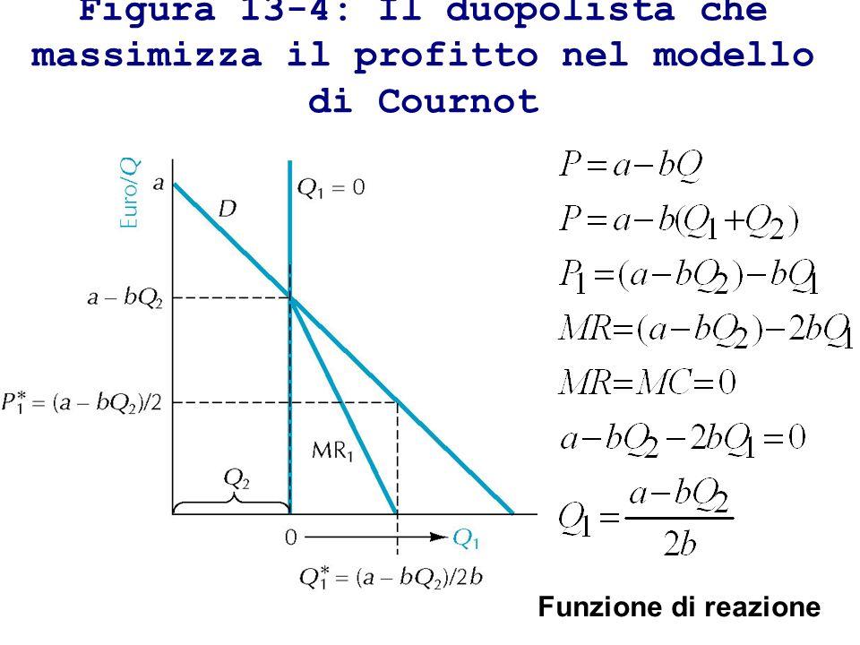 Figura 13-4: Il duopolista che massimizza il profitto nel modello di Cournot