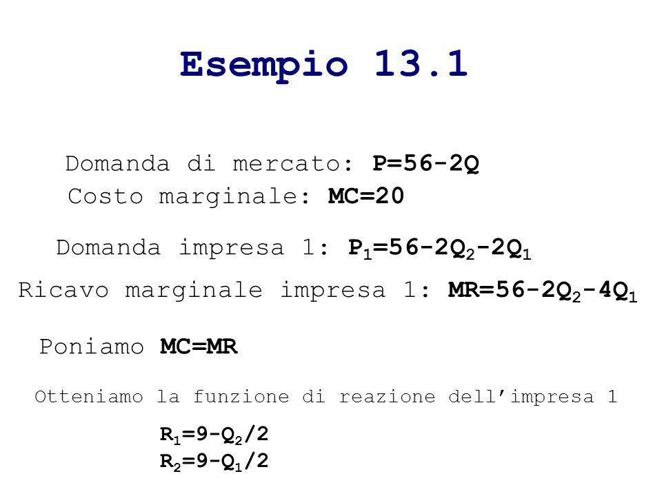 Esempio 13.1 Domanda di mercato: P=56-2Q Costo marginale: MC=20