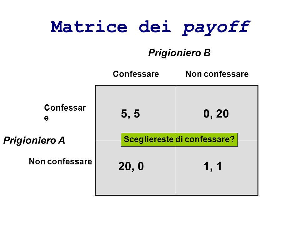 Matrice dei payoff 5, 5 0, 20 1, 1 20, 0 Prigioniero B Prigioniero A