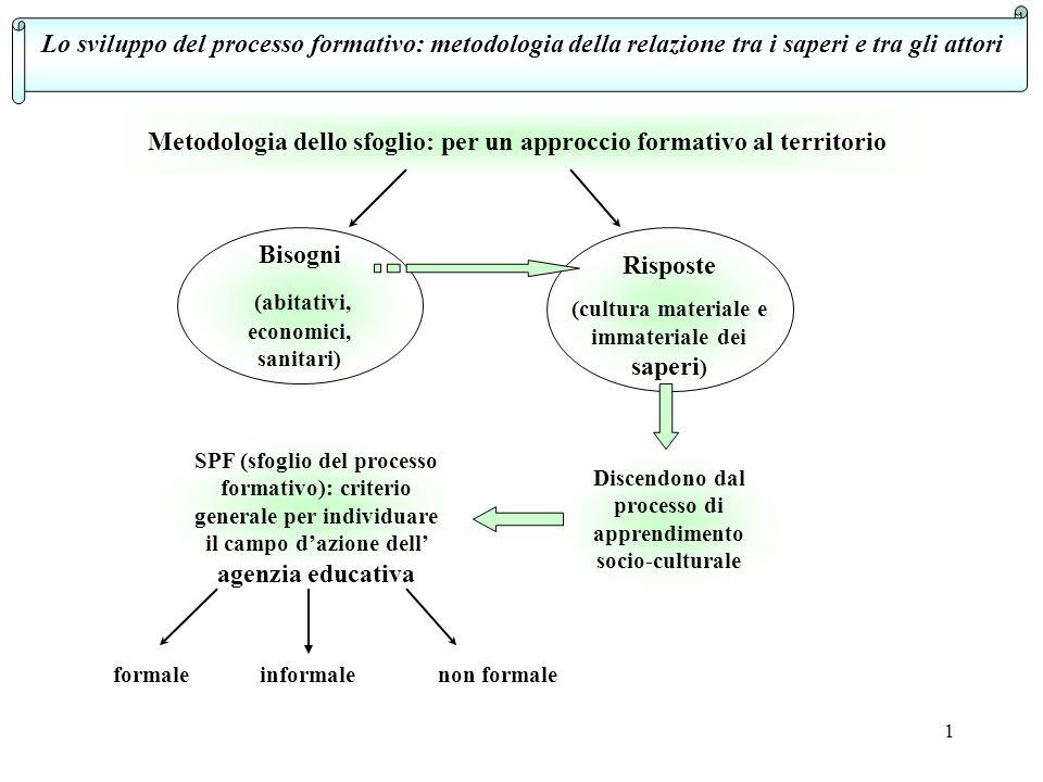 Metodologia dello sfoglio: per un approccio formativo al territorio