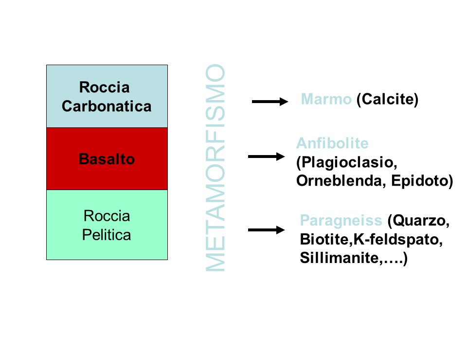 METAMORFISMO Roccia Carbonatica Marmo (Calcite)
