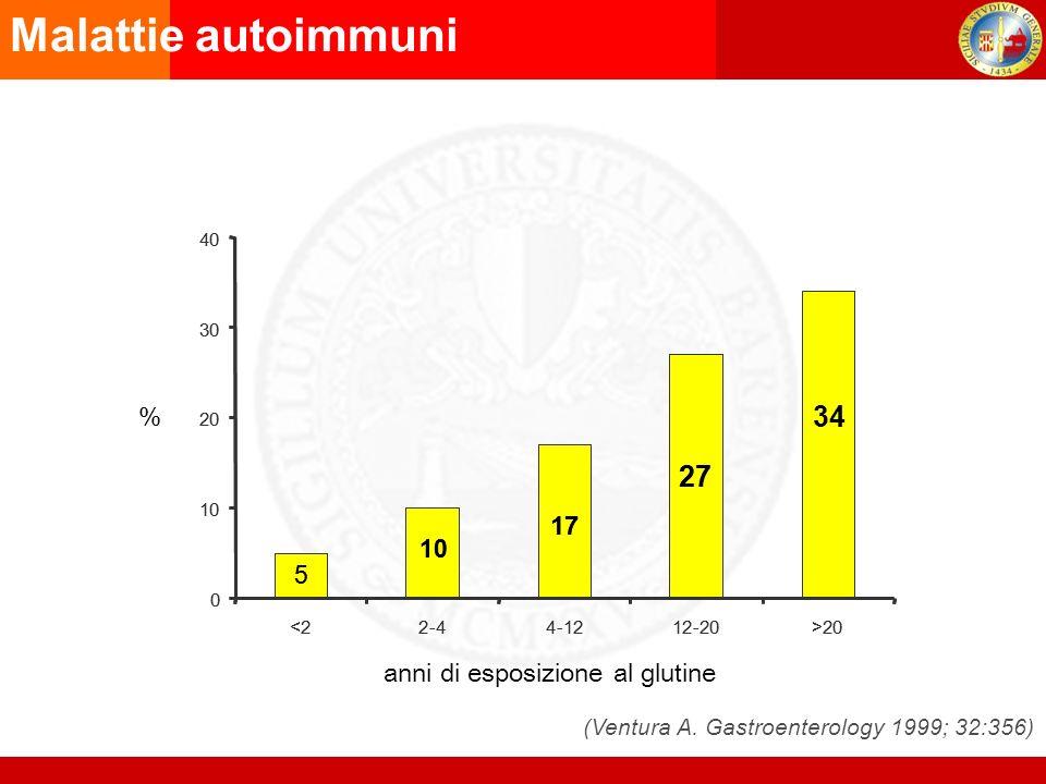 (Ventura A. Gastroenterology 1999; 32:356)