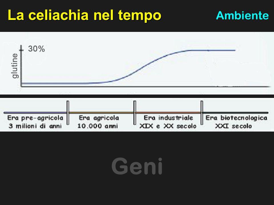 La celiachia nel tempo Ambiente glutine 30% Ambiente Geni