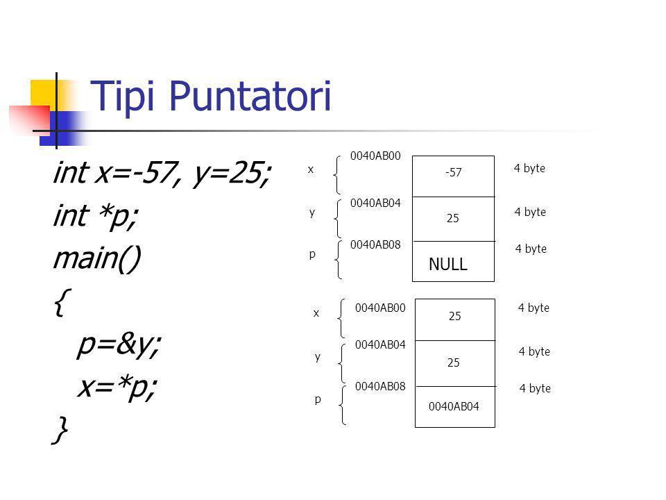 Tipi Puntatori int x=-57, y=25; int *p; main() { p=&y; x=*p; } NULL