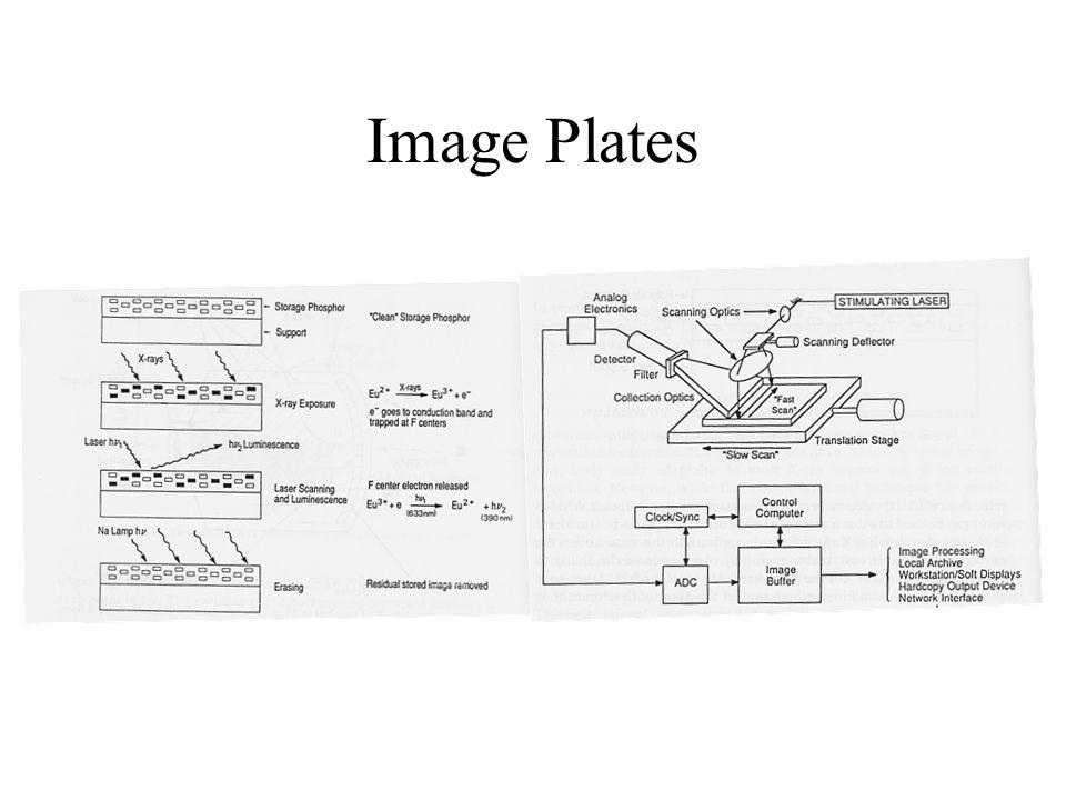 Image Plates