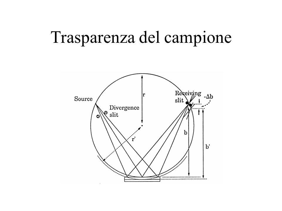 Trasparenza del campione