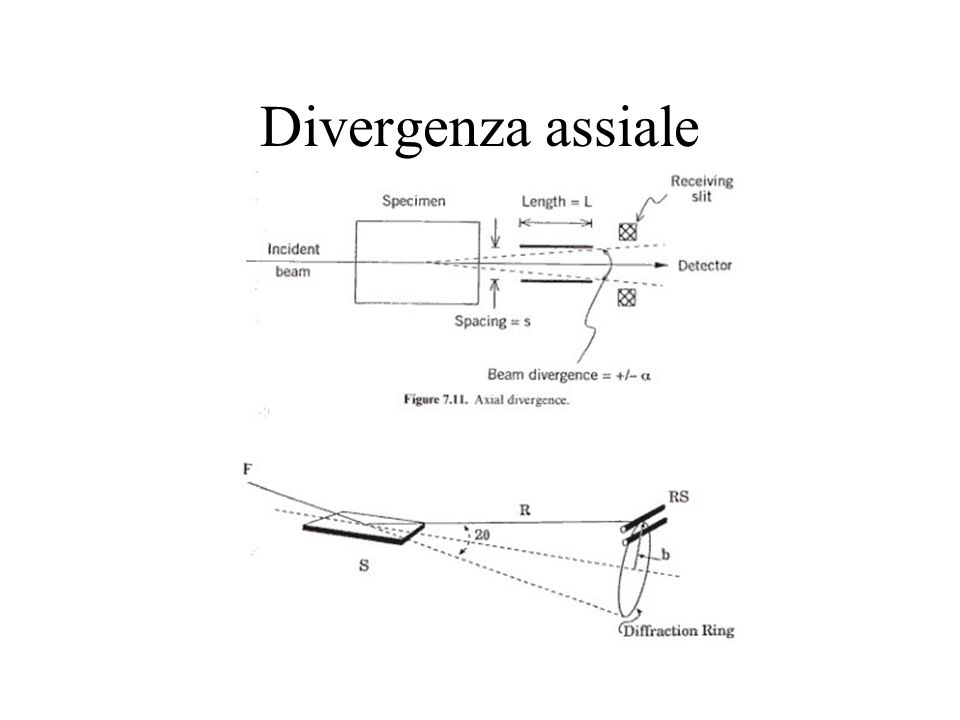Divergenza assiale