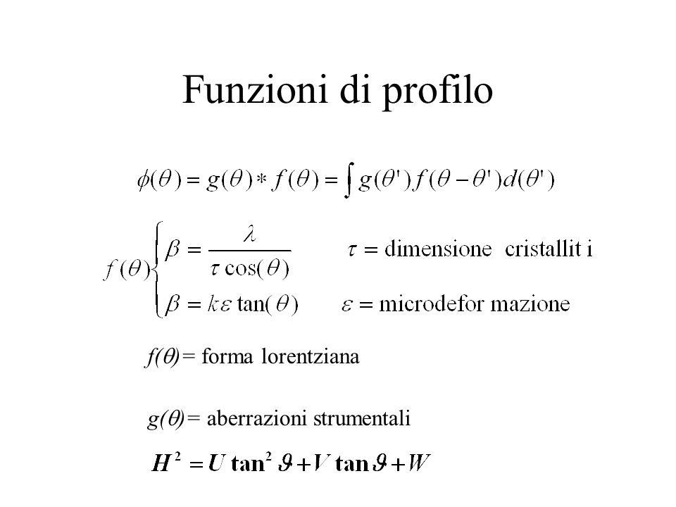 Funzioni di profilo f()= forma lorentziana