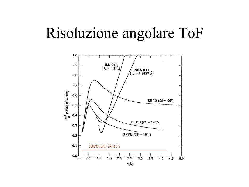 Risoluzione angolare ToF