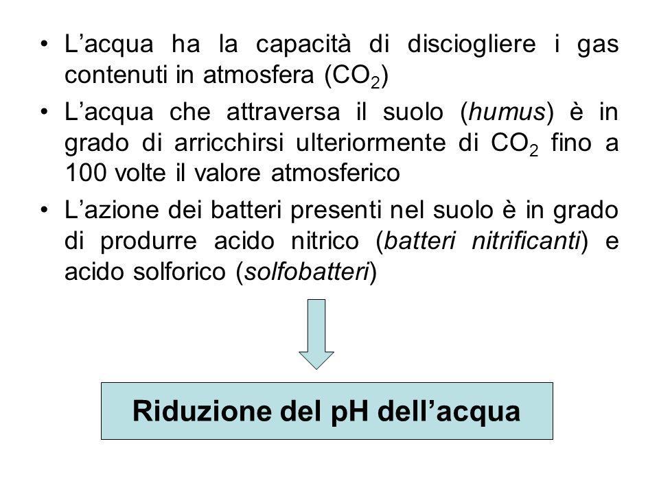 Riduzione del pH dell'acqua