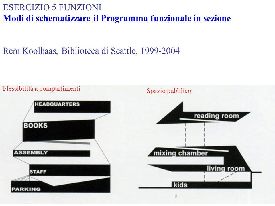 Modi di schematizzare il Programma funzionale in sezione