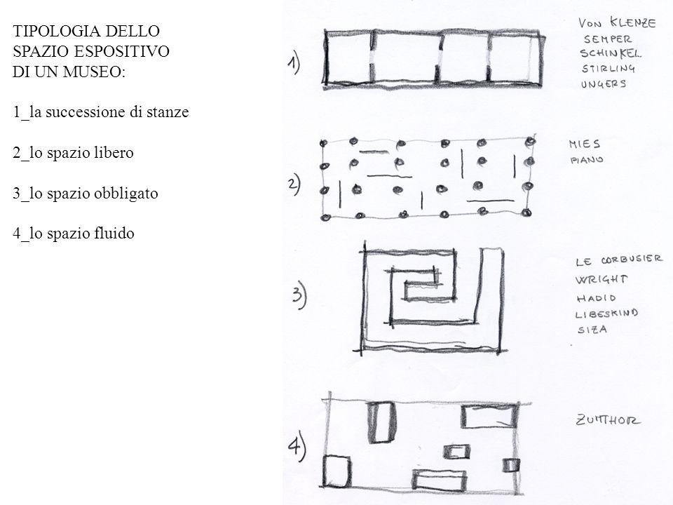 TIPOLOGIA DELLO SPAZIO ESPOSITIVO. DI UN MUSEO: 1_la successione di stanze. 2_lo spazio libero. 3_lo spazio obbligato.