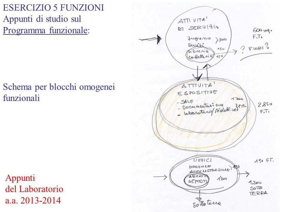 ESERCIZIO 5 FUNZIONI Appunti di studio sul. Programma funzionale: Schema per blocchi omogenei funzionali.