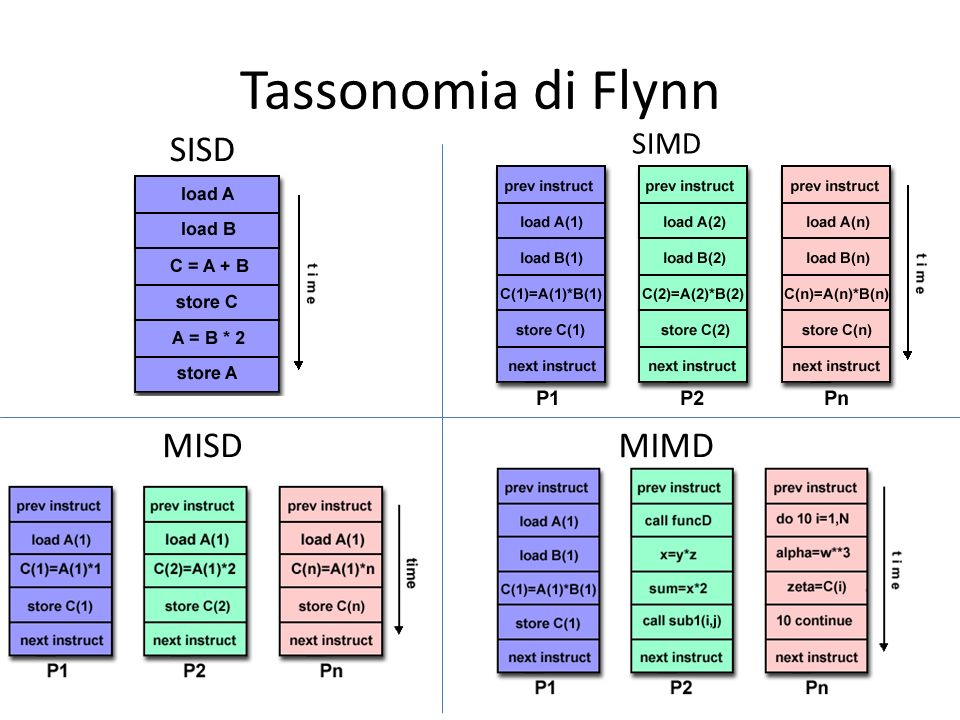 Tassonomia di Flynn SISD SIMD MISD MIMD