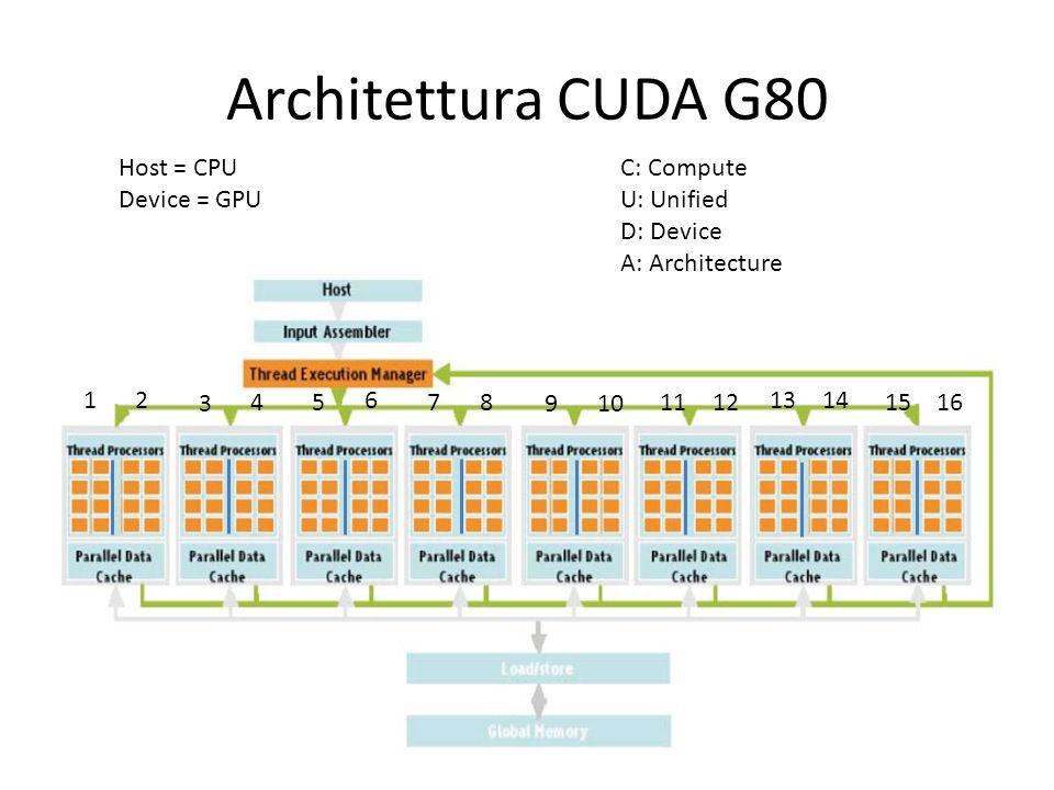 Architettura CUDA G80 Host = CPU Device = GPU C: Compute U: Unified
