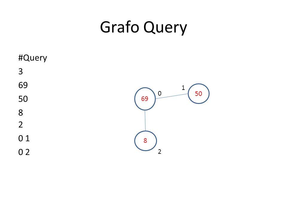 Grafo Query #Query 3 69 50 8 1 50 69 2 0 1 0 2 8 2