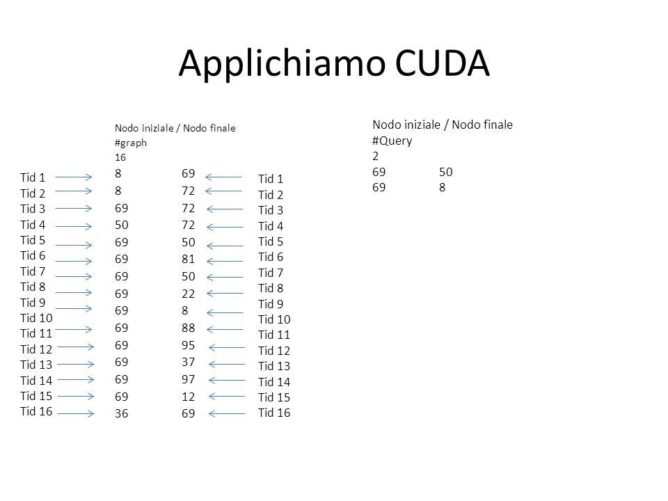 Applichiamo CUDA Nodo iniziale / Nodo finale #Query 2 69 50 69 8 8 69