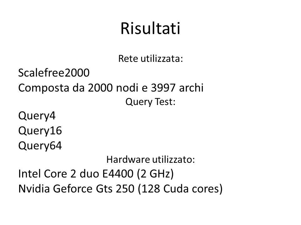 Risultati Scalefree2000 Composta da 2000 nodi e 3997 archi Query4