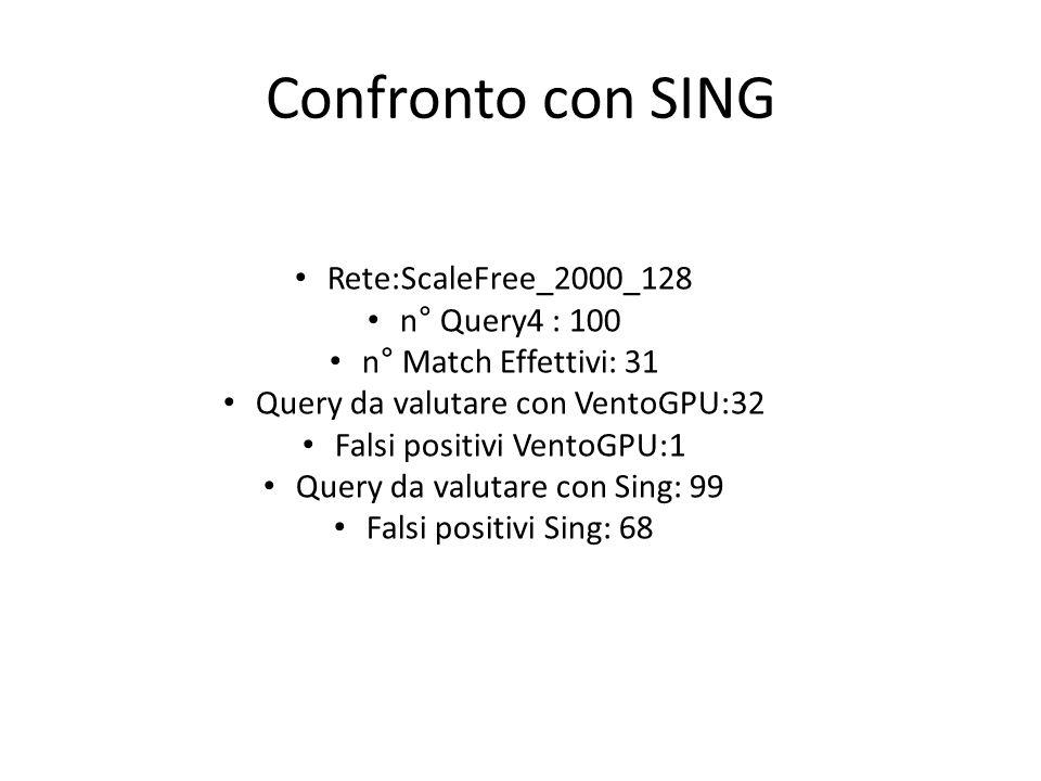 Confronto con SING Rete:ScaleFree_2000_128 n° Query4 : 100