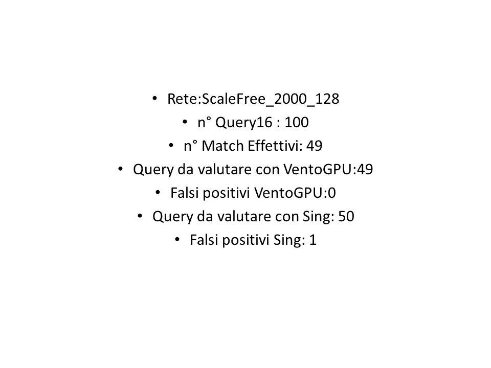 Query da valutare con VentoGPU:49 Falsi positivi VentoGPU:0