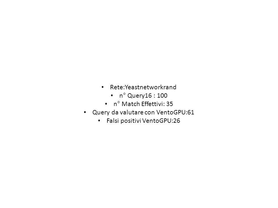 Rete:Yeastnetworkrand n° Query16 : 100 n° Match Effettivi: 35
