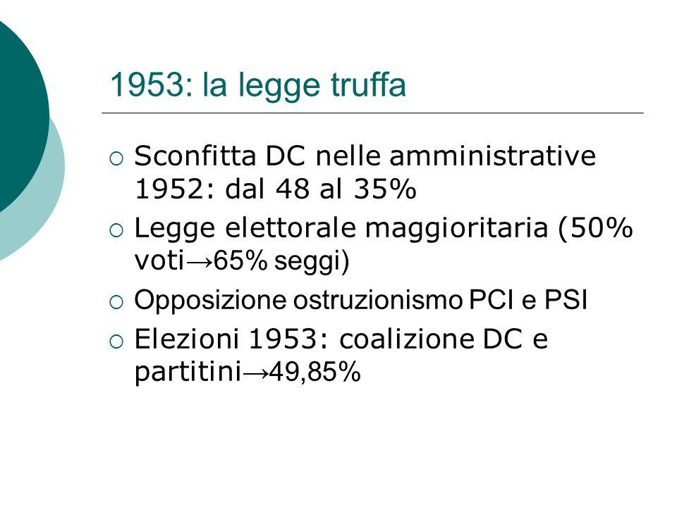 1953: la legge truffa Sconfitta DC nelle amministrative 1952: dal 48 al 35% Legge elettorale maggioritaria (50% voti→65% seggi)