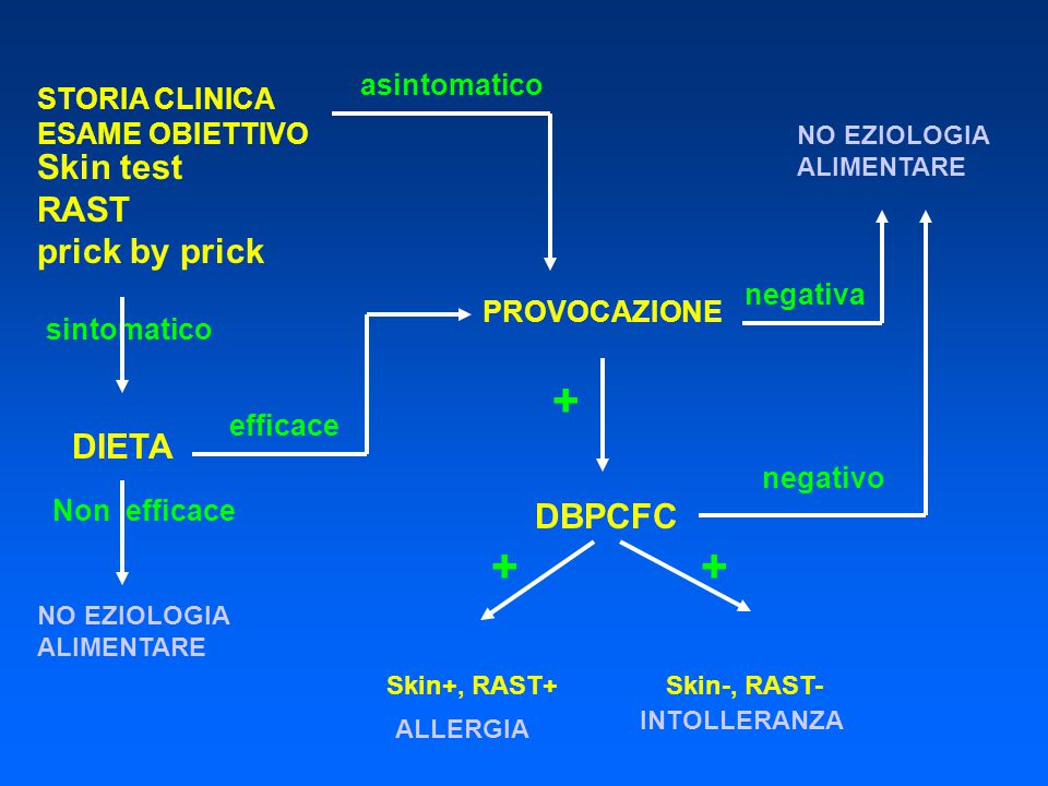 + + + Skin test RAST prick by prick DIETA DBPCFC asintomatico