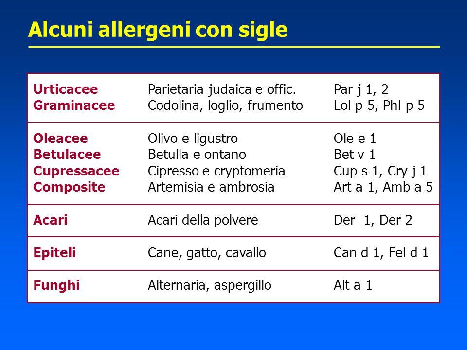 Alcuni allergeni con sigle