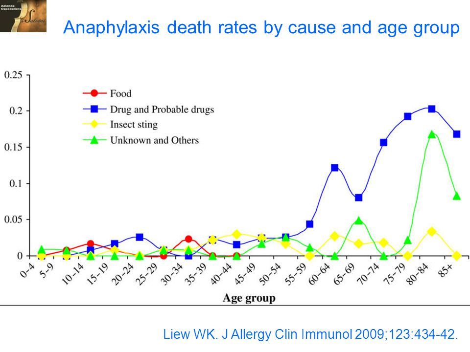 Anaphylaxis death rates by cause and age group