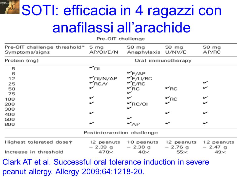 SOTI: efficacia in 4 ragazzi con anafilassi all'arachide