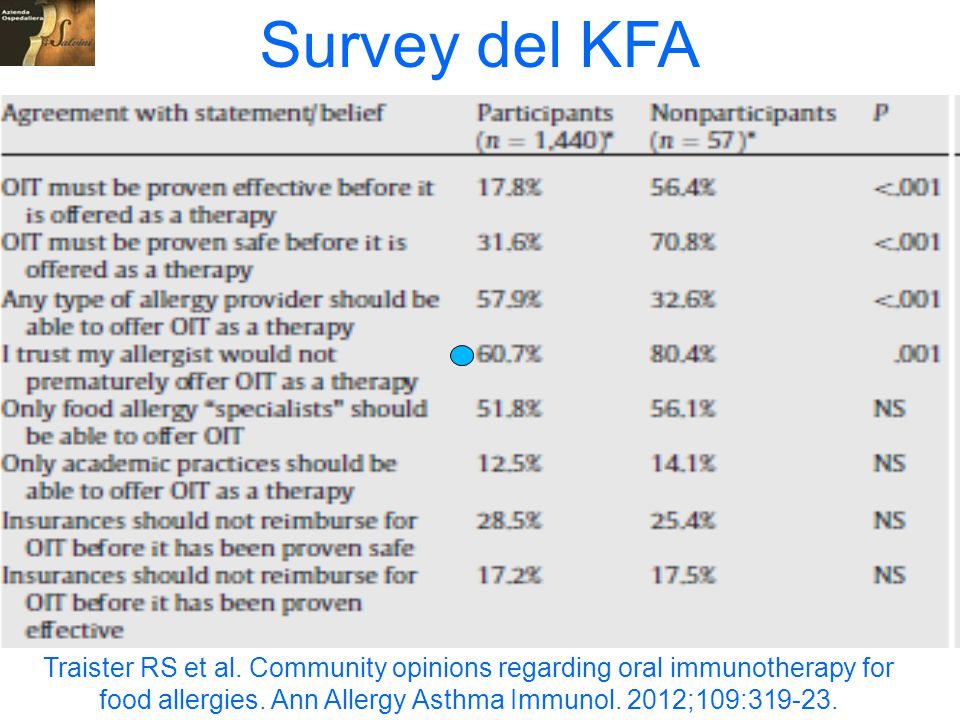 Survey del KFA Kids With Food Allergies Foundation (KFA), Beliefs regarding food oral immunotherapy among therapy participants and.
