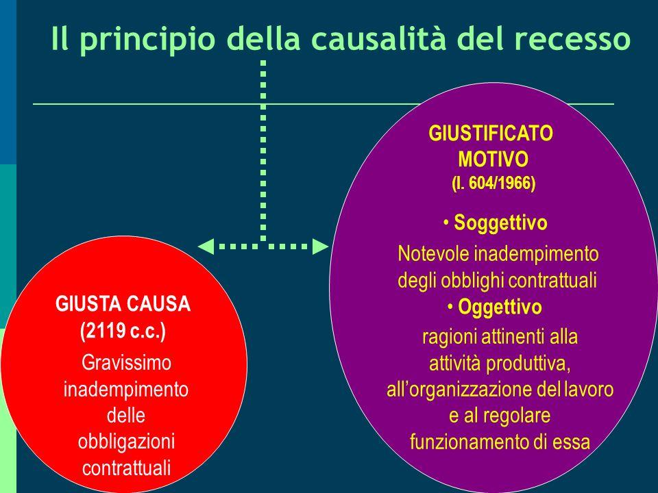 Il principio della causalità del recesso