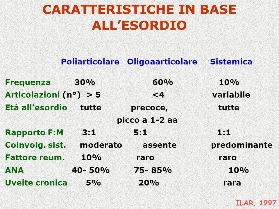 CARATTERISTICHE IN BASE ALL'ESORDIO