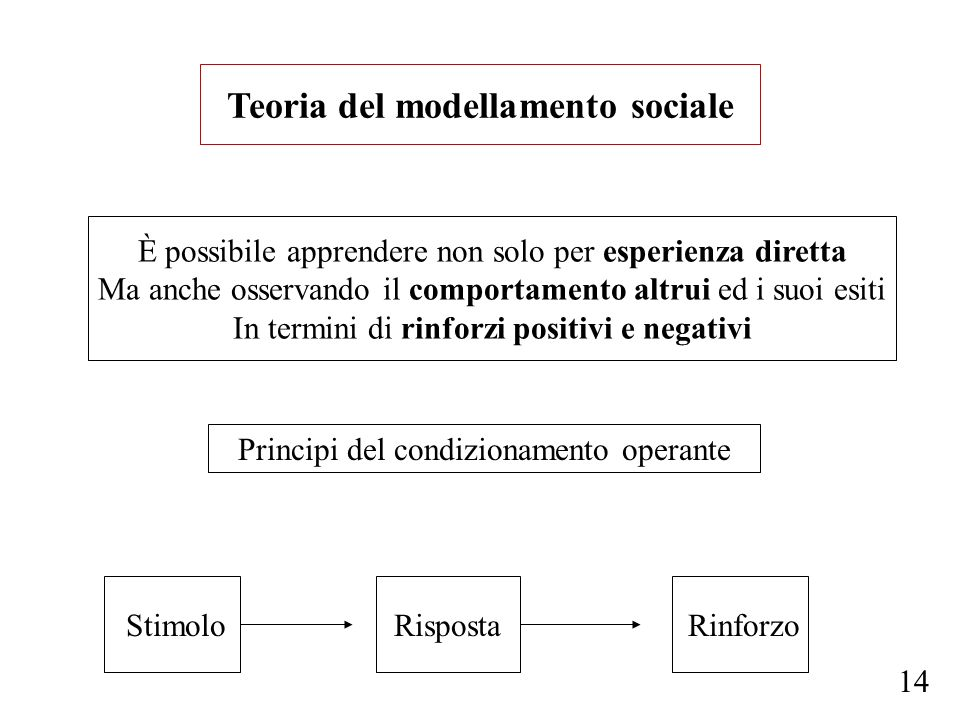 Teoria del modellamento sociale