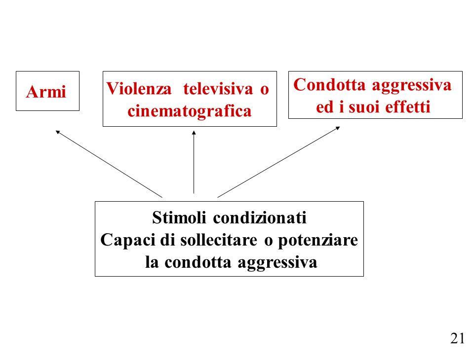 Capaci di sollecitare o potenziare la condotta aggressiva
