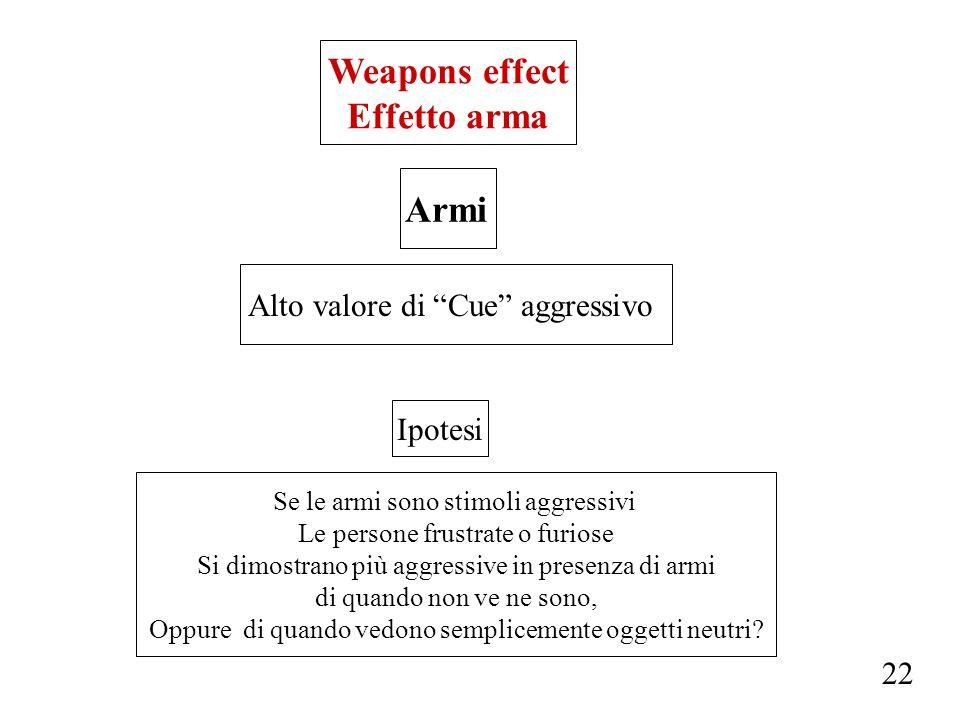 Weapons effect Effetto arma Armi